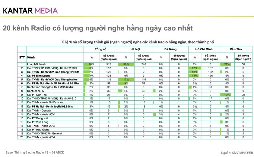 Rating kênh VOV giao thông